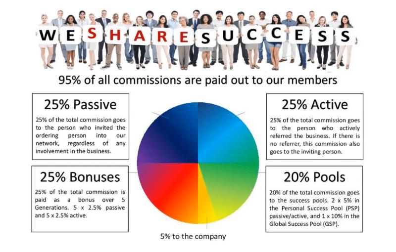 WeShareSuccess Commissions Bonuses