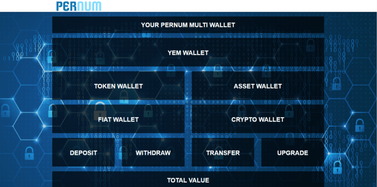 PerNum Wallet Announces New Partnership With Valens Pay Ltd